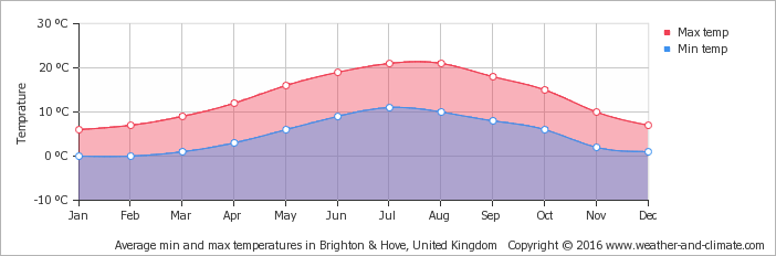 london weather chart